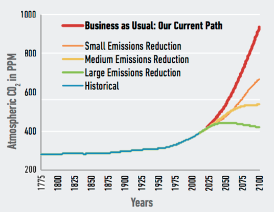 """Our research examines the risks of the U.S. continuing on its current path, or """"business as usual."""" Alternate pathways that include investments in adaptation or policy efforts to mitigate climate change through lowering carbon emissions could significantly reduce these risks."""