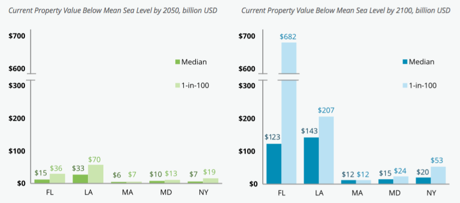 Value of State Property Below Mean Sea Level. Data Source: Rhodium Group