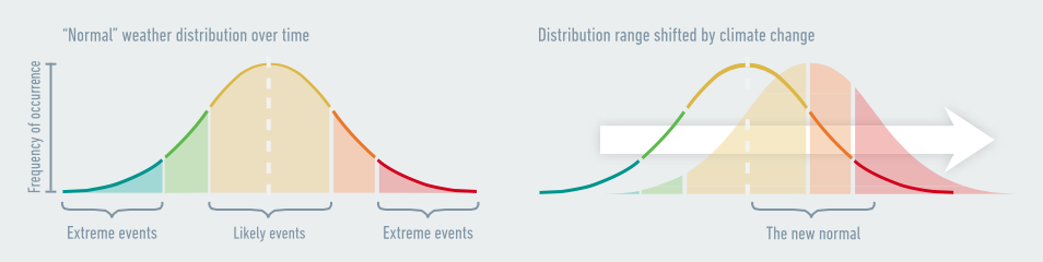 "Human society is structured around ""normal"" weather, with some days hotter than average and some colder. At the distant ""tails"" are extreme events such as catastrophic weather. Climate change shifts the entire distribution curve to the right: old extremes become the new normal, new extremes emerge, and the process continues until we take action. Source: Risky Business Project."