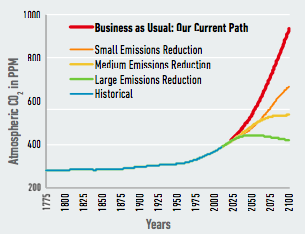 "Our research examines the risks of the U.S. continuing on its current path, or ""business as usual."" Alternate pathways that include investments in policy and other efforts to mitigate climate change through lowering carbon emissions could significantly reduce these risks. Original data source, adapted: Meinshausen, M., Smith, S. J., Calvin, K., Daniel, J. S., Kainuma, M. L. T., Lamarque, J.-F., … Vuuren, D. P. P. van, ""The RCP greenhouse gas concentrations and their extensions from 1765 to 2300,"" Climatic Change 109(1-2) (2011): 213–241."