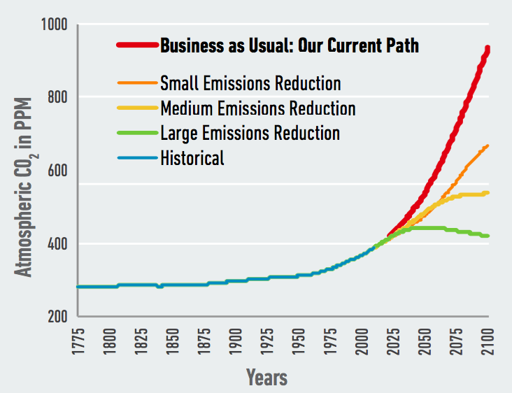 "Our research examines the risks of the U.S. continuing on its current path, or ""business as usual."" Alternate pathways that include investments in policy and other efforts to mitigate climate change through lowering carbon emissions could significantly reduce these risks. Original data source, adapted: Meinshausen and others 2011."