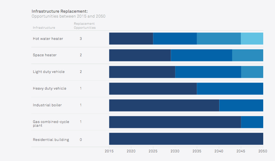 Replacement Opportunities for Key Equipment and Infrastructure