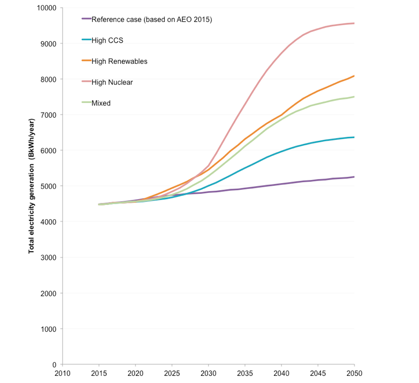 Total electricity generation in High-Carbon Reference Case and clean energy pathways