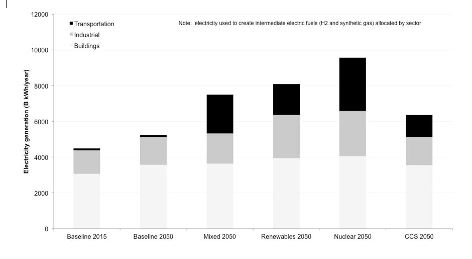 Electricity generation in High-Carbon Reference Case and clean energy pathways by sector, with intermediate fuels allocated to the sectors in which they are consumed