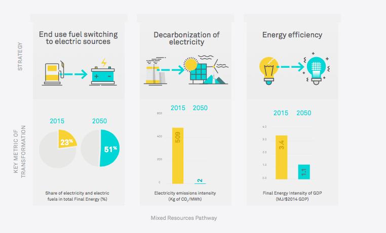 Three Clean Energy Strategies and Associated Metrics