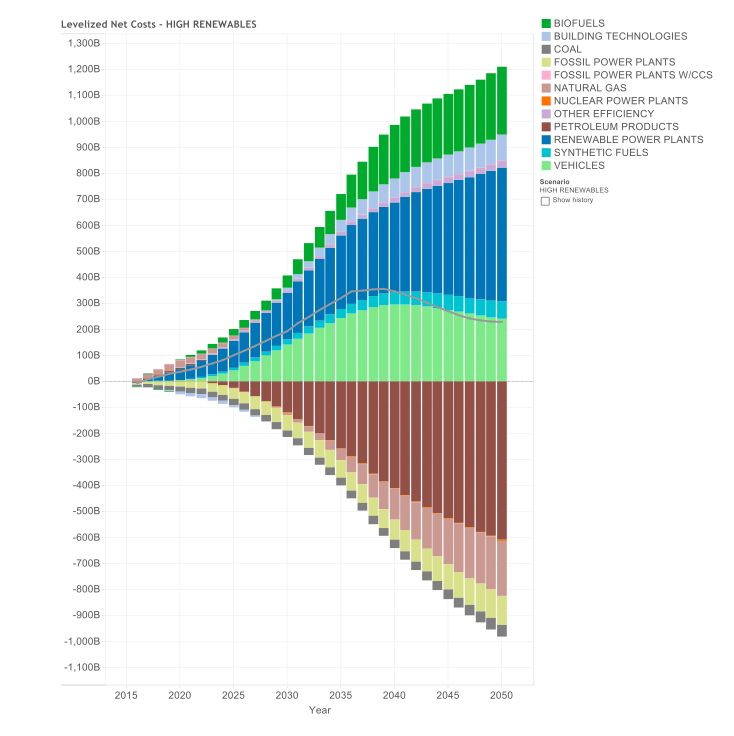Net Energy System Costs and Savings by Component – High Renewables Case