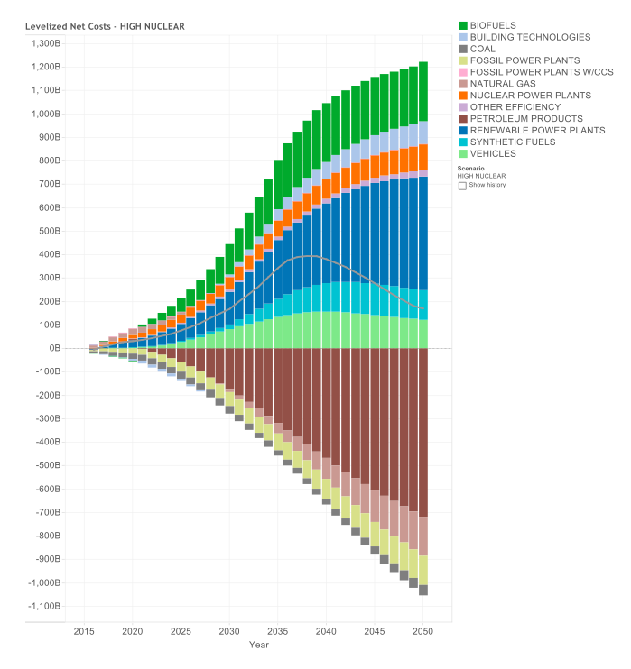 Net Energy System Costs and Savings by Component – High Nuclear Case