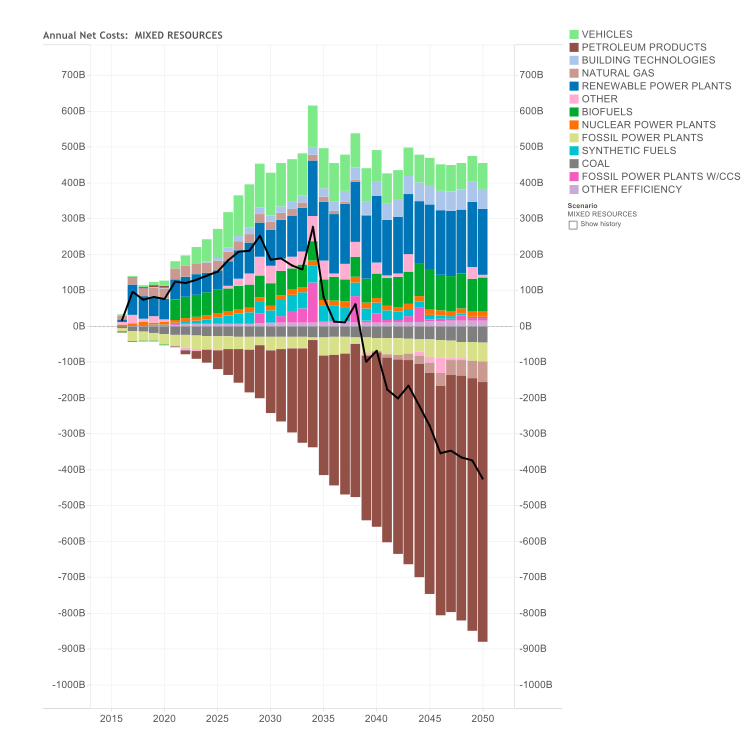 Net As Spent Energy System Costs and Savings by Component – Mixed Resources Case