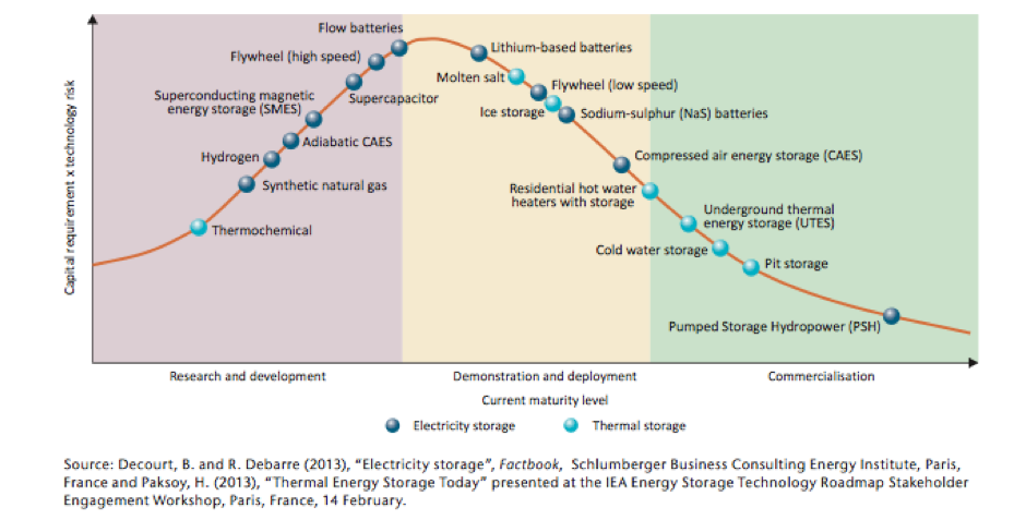 Maturity of energy storage technologies