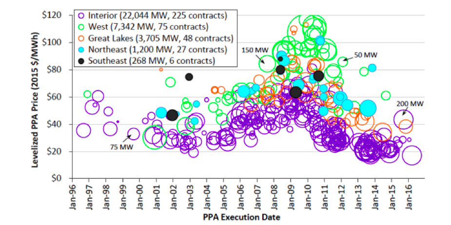 Onshore Wind PPA Prices