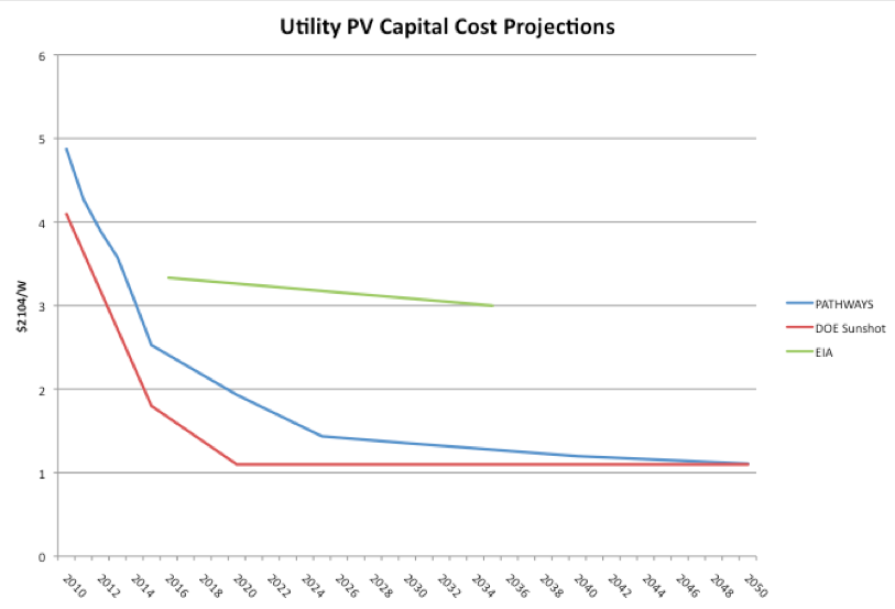 Utility PV Capital Cost Projections