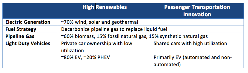 Deep Decarbonization Case Summary
