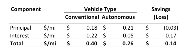Illustrative Electric Vehicle Annualized Capital Cost