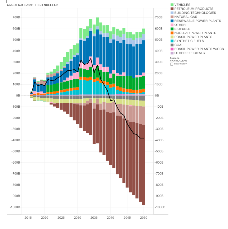 Net As Spent Energy System Costs and Savings by Component – High Nuclear Case