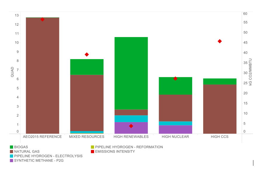 Pipeline portfolios in 2050 for clean energy pathways