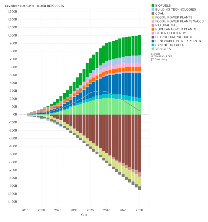 Net Energy System Costs and Savings by Component – Mixed Resources Case