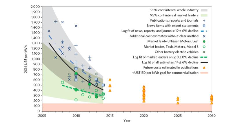 Cost of Li-ion battery packs in BEV