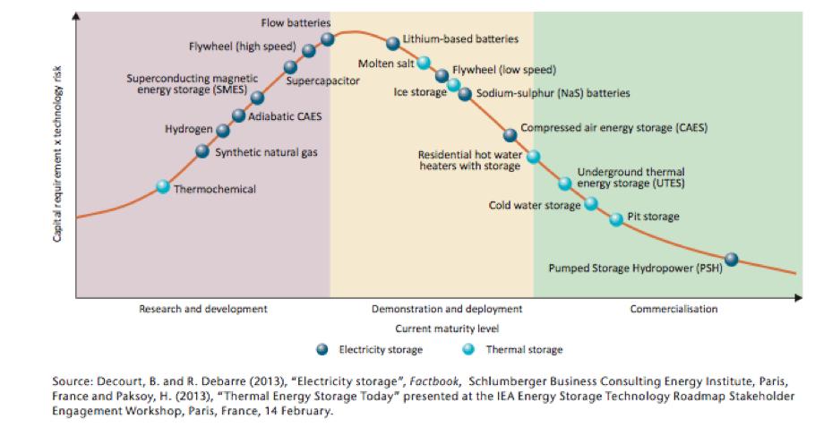Maturity of energy storage technologies