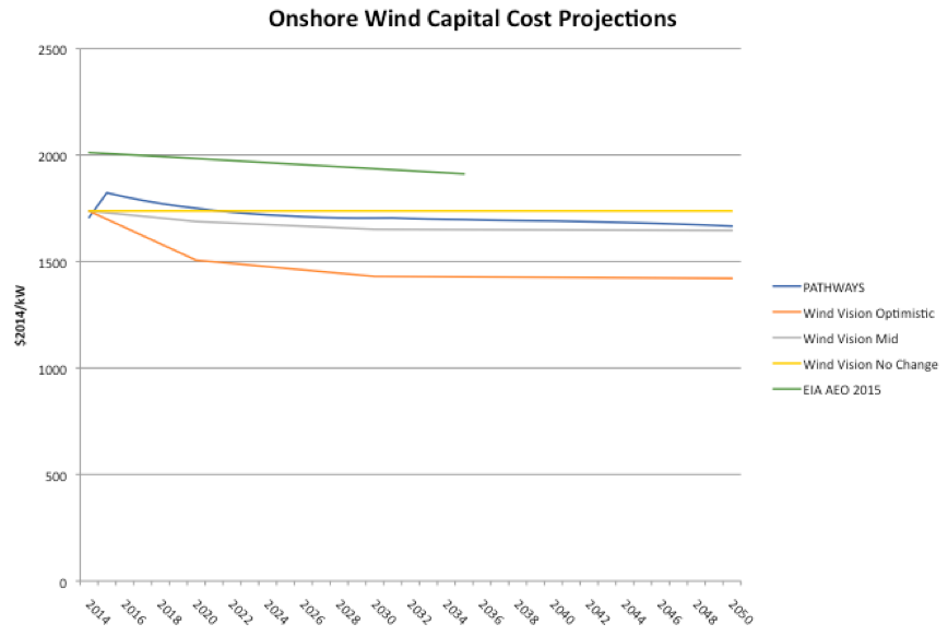 Onshore Wind Capital Cost Projections