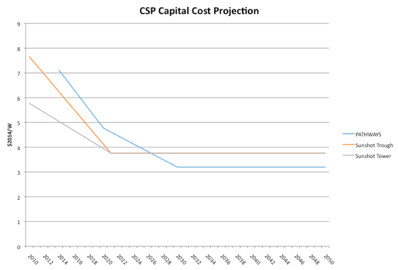 CSP Capital Cost Projection