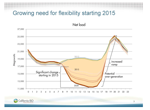 CAISO net load profile showing duck back curve with higher renewables