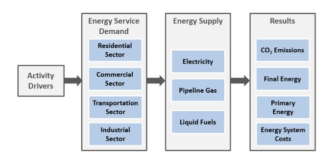 EnergyPATHWAYS Model Structure