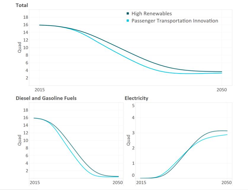 Final Energy Demand from Light-Duty Vehicles